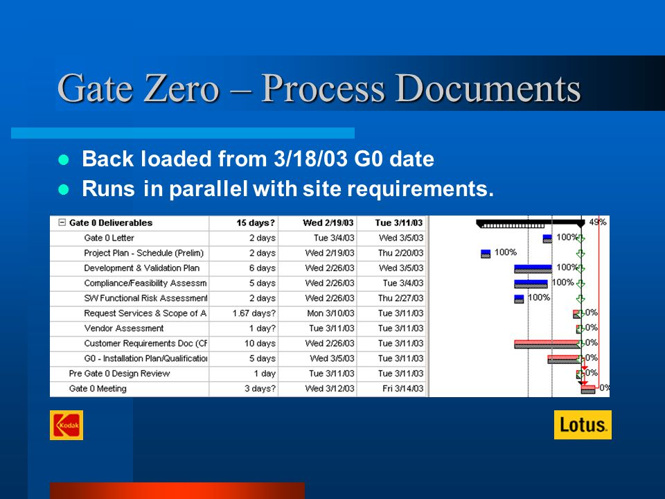 Gate Zero – Process Documents Back loaded from 3/18/03 G0 date Runs in parallel with site requirements.