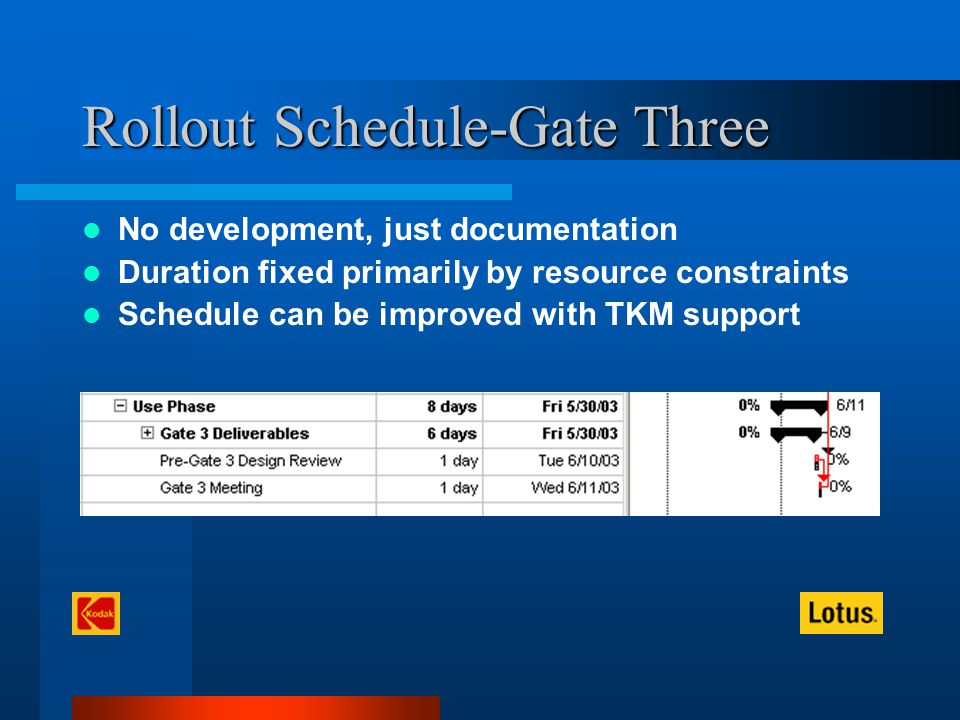 Rollout Schedule-Gate Three No development, just documentation Duration fixed primarily by resource constraints Schedule can be improved with TKM support