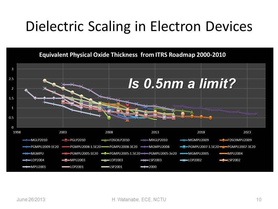 Dielectric Scaling in Electron Devices June 26/2013H. Watanabe, ECE, NCTU10 Is 0.5nm a limit?