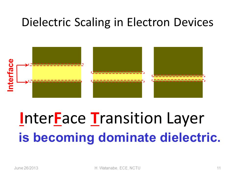Dielectric Scaling in Electron Devices June 26/2013H. Watanabe, ECE, NCTU11 Interface is becoming dominate dielectric. InterFace Transition Layer