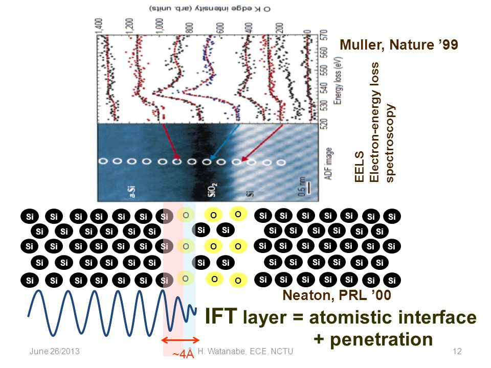 June 26/2013H. Watanabe, ECE, NCTU12 Si O O O O O O O O O Neaton, PRL 00 IFT layer = atomistic interface Muller, Nature 99 EELS Electron-energy loss s