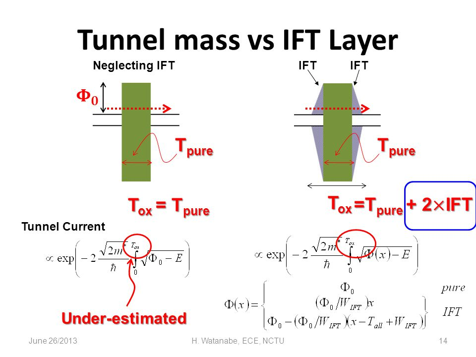 June 26/2013H. Watanabe, ECE, NCTU14 Tunnel mass vs IFT Layer Neglecting IFTIFT T ox Tunnel Current T ox = T pure Under-estimated T pure