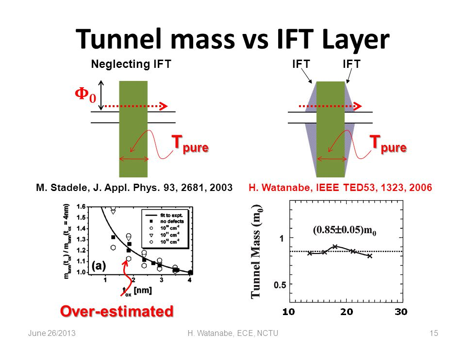June 26/2013H. Watanabe, ECE, NCTU15 Tunnel mass vs IFT Layer Neglecting IFT H. Watanabe, IEEE TED53, 1323, 2006M. Stadele, J. Appl. Phys. 93, 2681, 2