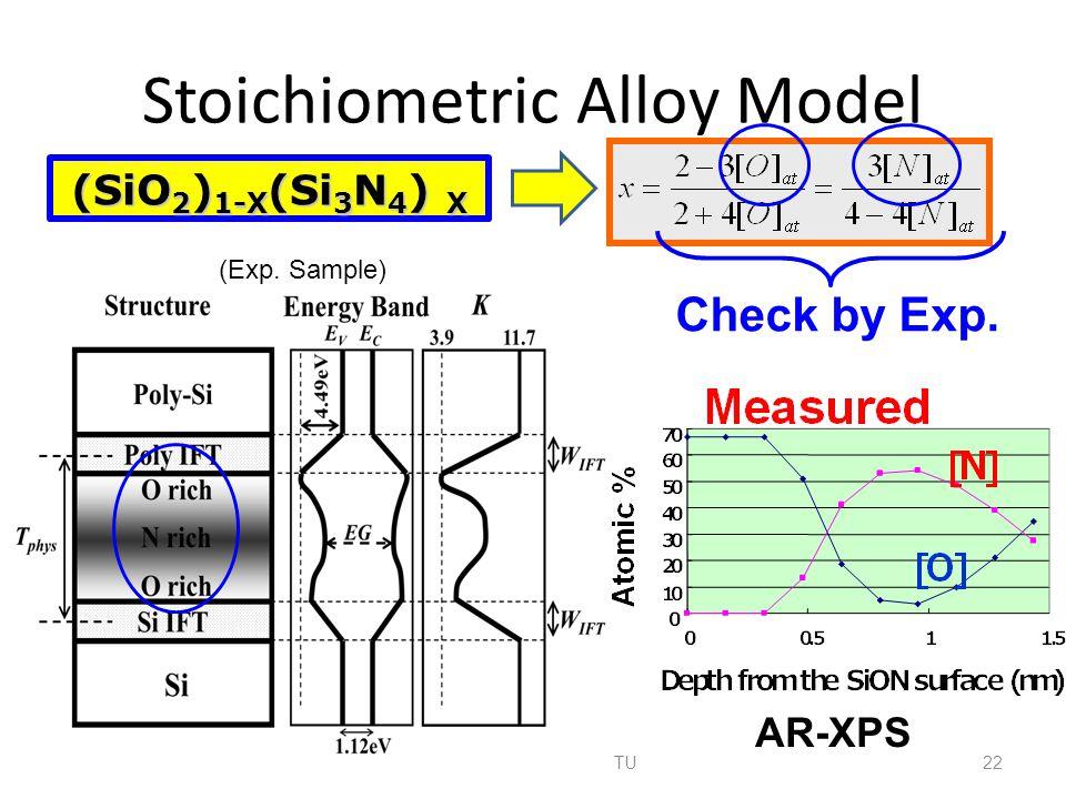 Stoichiometric Alloy Model 22 A B C α β γ δ A simplest case Si O N SiO 2 1 2 3 4 Si 3 N 4 x 1-x A = Si B = O C = N Ex) (SiO 2 ) 1-X (Si 3 N 4 ) X Check by Exp.