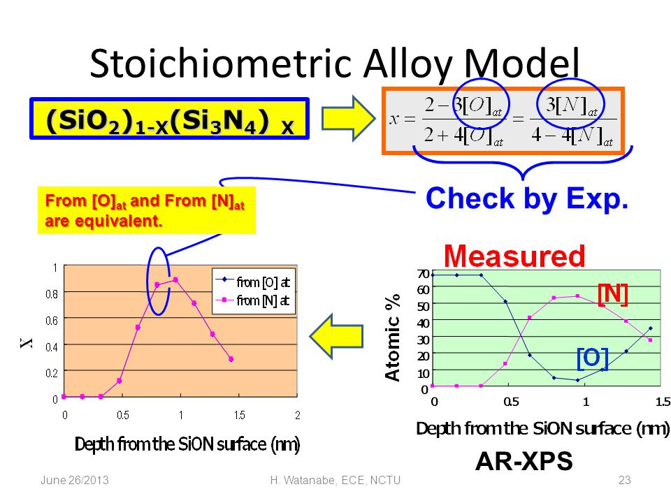 Stoichiometric Alloy Model June 26/2013H. Watanabe, ECE, NCTU23 (SiO 2 ) 1-X (Si 3 N 4 ) X Check by Exp. From [O] at and From [N] at are equivalent. A