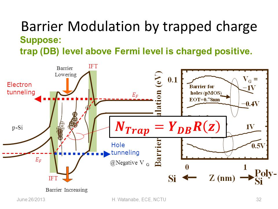 June 26/2013H. Watanabe, ECE, NCTU32 Barrier Modulation by trapped charge Electron tunneling Hole tunneling p-Si n + poly Barrier Lowering @Negative V