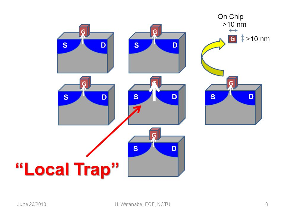 June 26/2013H. Watanabe, ECE, NCTU8 S D G G >10 nm On Chip S D G Local Trap