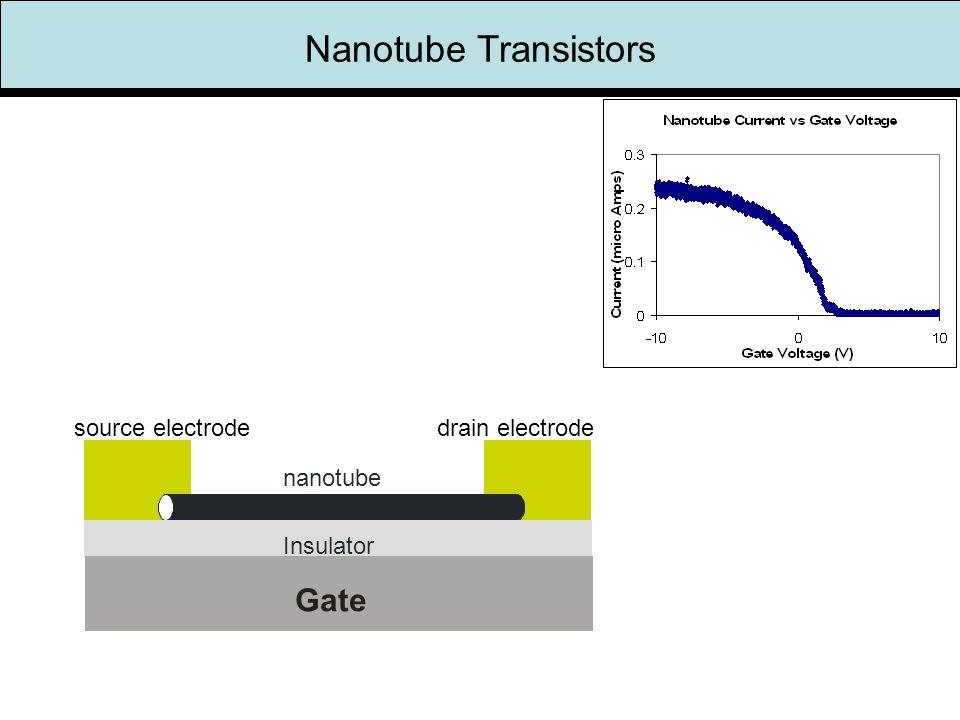 source electrodedrain electrode nanotube Insulator Gate Nanotube Transistors