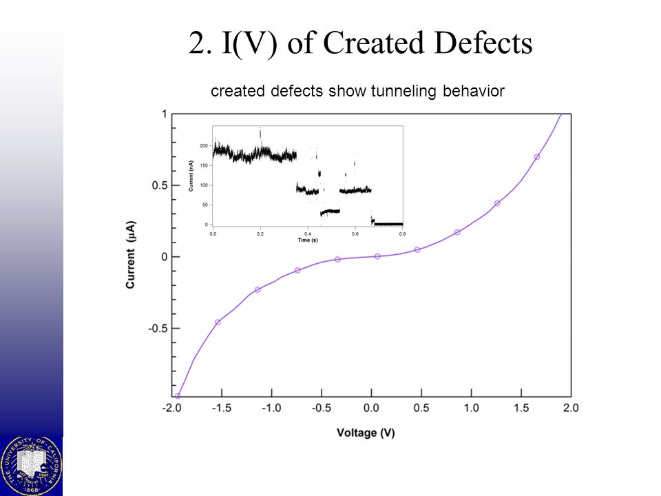 2. I(V) of Created Defects created defects show tunneling behavior