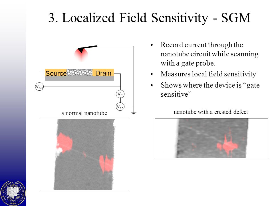 3. Localized Field Sensitivity - SGM Record current through the nanotube circuit while scanning with a gate probe. Measures local field sensitivity Sh