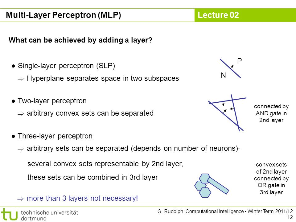 Lecture 02 G. Rudolph: Computational Intelligence Winter Term 2011/12 12 What can be achieved by adding a layer? Single-layer perceptron (SLP) ) Hyper