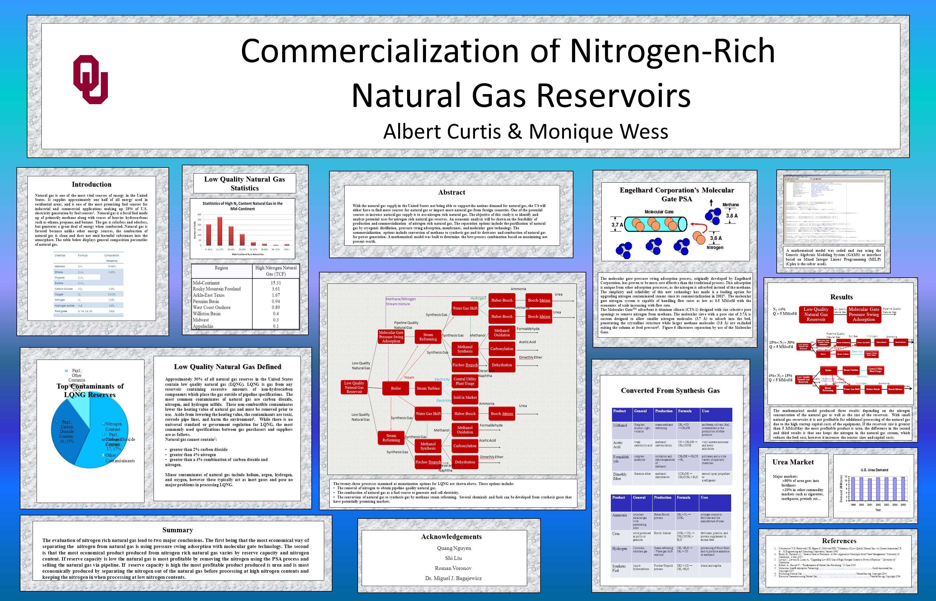 Diesel and Naphtha Low Quality Natural Gas Low Quality Natural Gas Methanol Steam Pipeline Quality Natural Gas Synthesis Gas Hydrogen Ammonia Synthesis Gas Electricity Synthesis Gas Ammonia Methanol Urea Formaldehyde Acetic Acid Dimethly Ether Diesel and Naphtha Methane/Nitrogen Stream mixture
