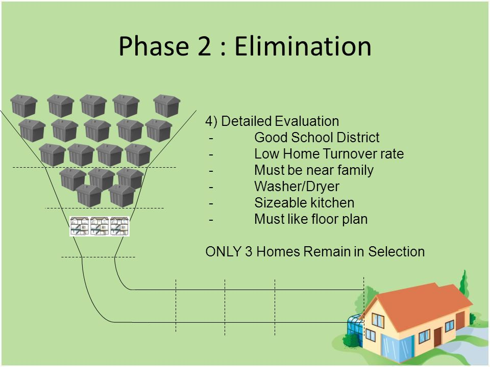 Phase 2 : Elimination 4) Detailed Evaluation -Good School District -Low Home Turnover rate - Must be near family -Washer/Dryer - Sizeable kitchen -Must like floor plan ONLY 3 Homes Remain in Selection