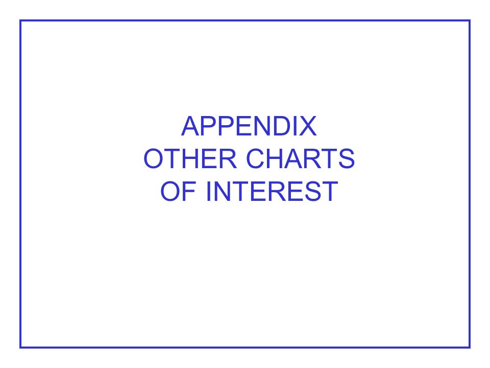 APPENDIX OTHER CHARTS OF INTEREST