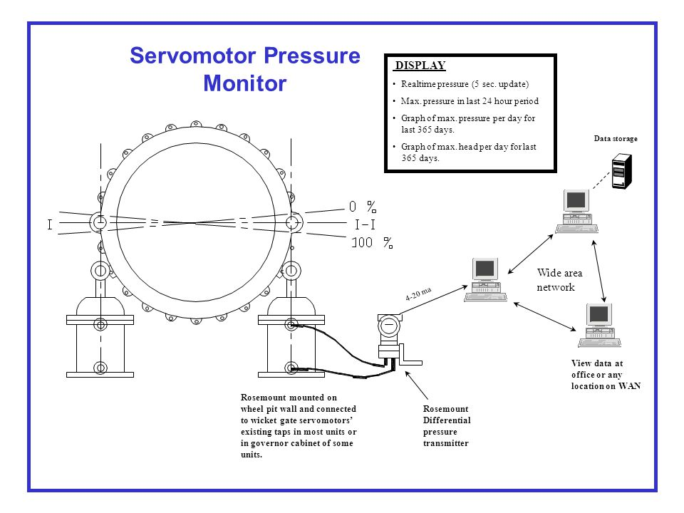X-Y, Gate - Pressure Chart (Wet) AFTER