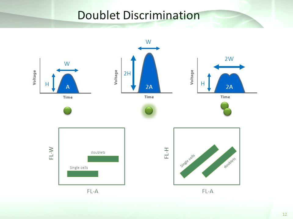 Doublet Discrimination 12 2W H W 2H W H A2A FL-W FL-A Single cells doublets FL-H FL-A Single cells doublets
