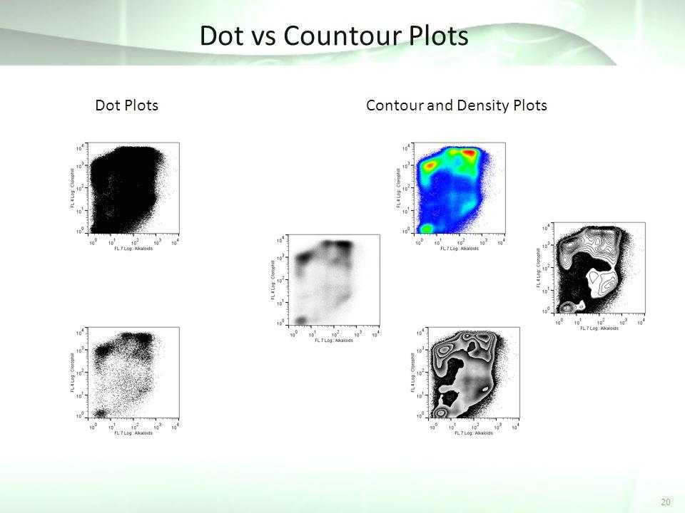 Dot vs Countour Plots 20 Dot PlotsContour and Density Plots