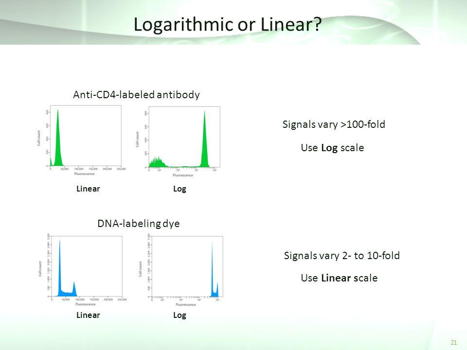 Logarithmic or Linear.