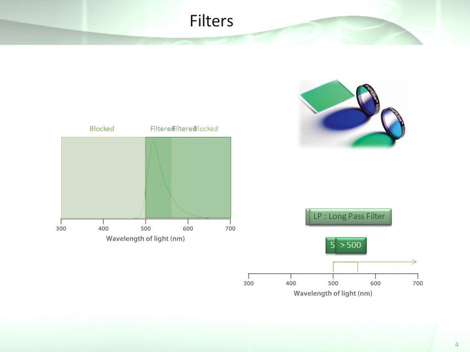 FilteredBlocked BP : Band Pass Filter 530 / 60 FilteredBlocked LP : Long Pass Filter > 500 Filters 4