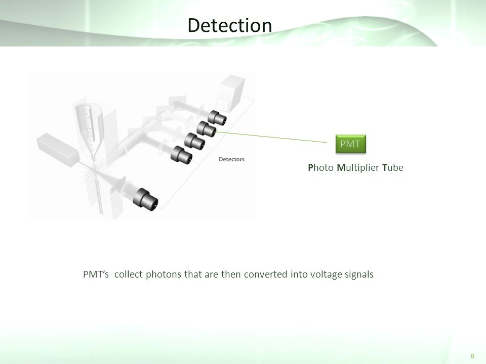 Detection 8 PMT Photo Multiplier Tube PMTs collect photons that are then converted into voltage signals
