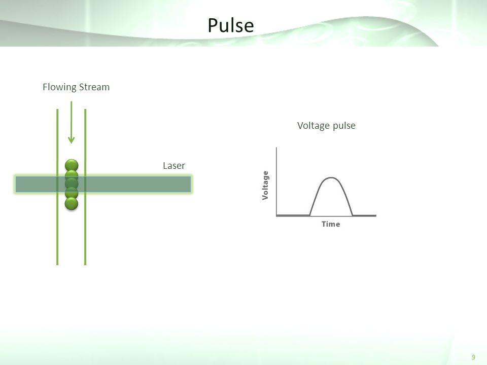Pulse 9 Laser Voltage pulse Flowing Stream
