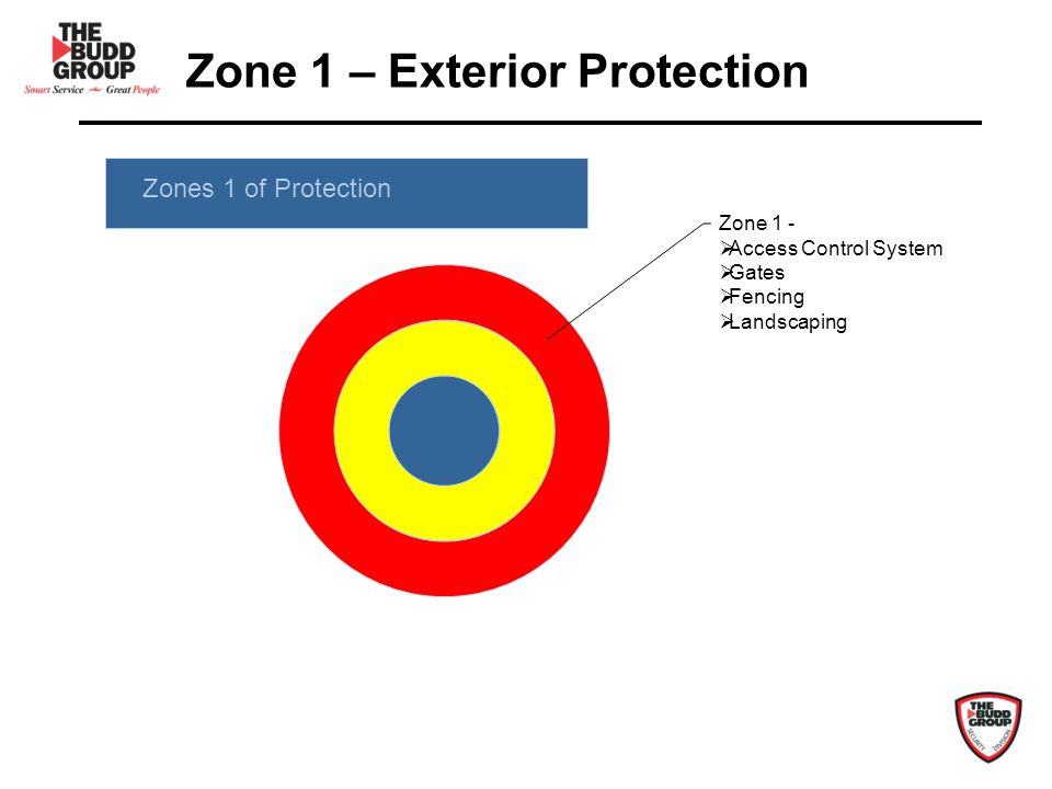 Zone 1 – Exterior Protection Zone 1 - Access Control System Gates Fencing Landscaping Zones 1 of Protection