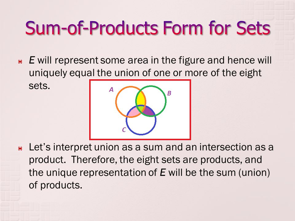 E will represent some area in the figure and hence will uniquely equal the union of one or more of the eight sets. Lets interpret union as a sum and a