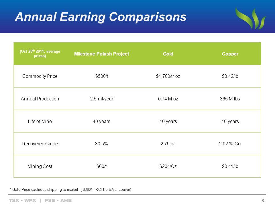 Annual Earning Comparisons (Oct 25 th 2011, average prices) Milestone Potash ProjectGoldCopper Commodity Price$500/t$1,700/tr oz$3.42/lb Annual Produc