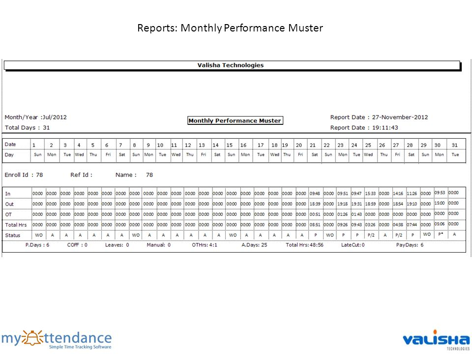 Reports: Monthly Performance Muster