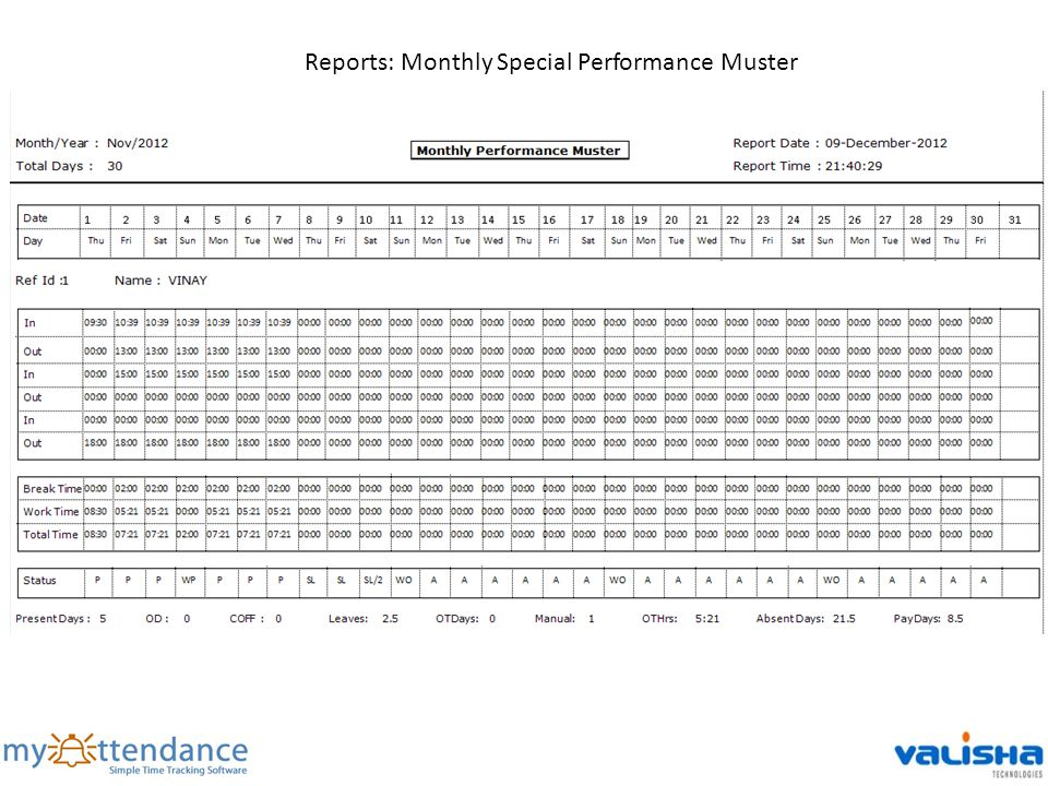 Reports: Monthly Special Performance Muster