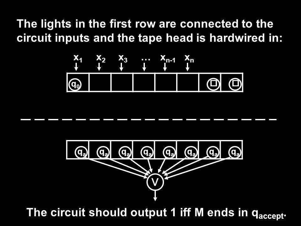 The lights in the first row are connected to the circuit inputs and the tape head is hardwired in: x1x1 x2x2 x3x3 … x n-1 xnxn q0q0 The circuit should output 1 iff M ends in q accept.