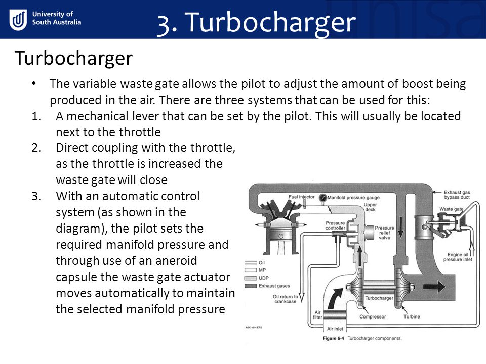 3. Turbocharger Turbocharger The variable waste gate allows the pilot to adjust the amount of boost being produced in the air. There are three systems