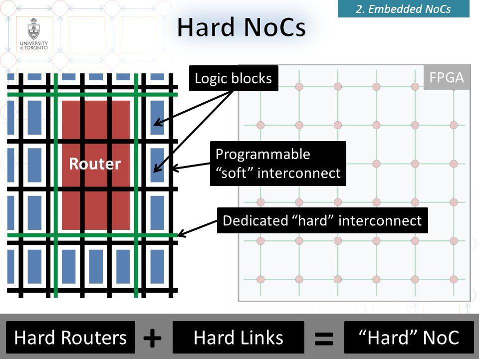 FPGA Router 18 2. Embedded NoCs Logic blocksDedicated hard interconnectProgrammable soft interconnect 18 Hard NoCHard LinksHard Routers + =