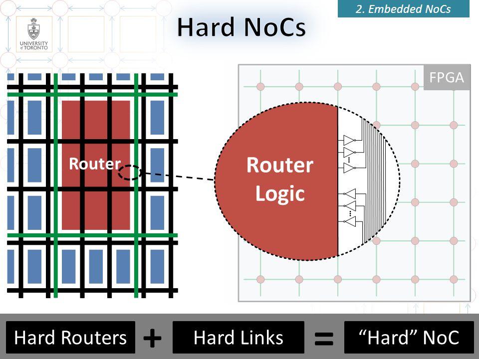 FPGA Router 19 2. Embedded NoCs 19 Hard NoCHard LinksHard Routers + =