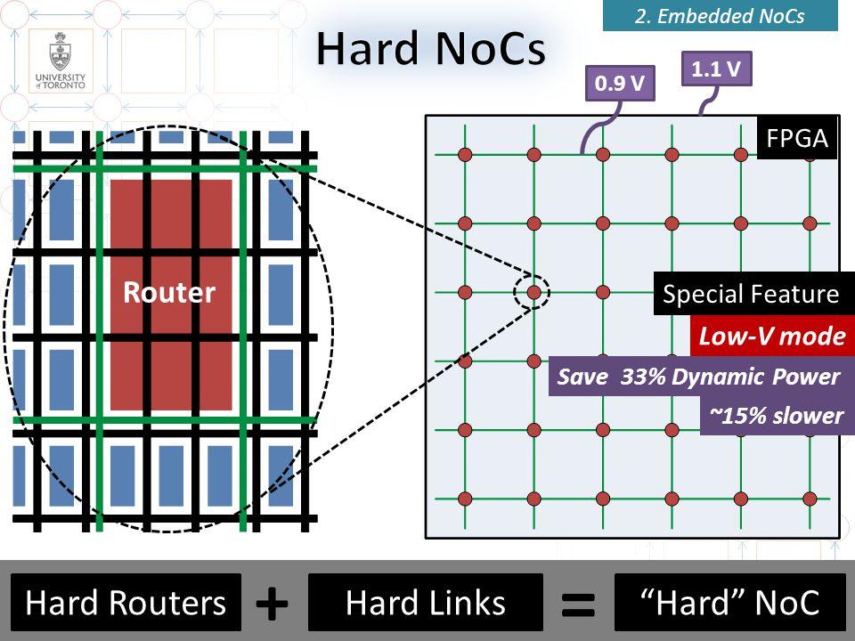 FPGA Router 20 2. Embedded NoCs Low-V mode 1.1 V 0.9 V Save 33% Dynamic Power Special Feature ~15% slower 20 Hard NoCHard LinksHard Routers + =