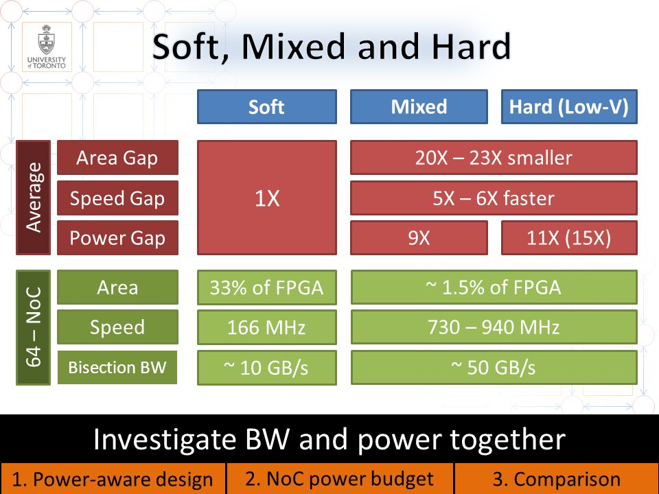 22 Area Gap Speed Gap Power Gap Mixed Hard (Low-V) Soft 20X – 23X smaller 5X – 6X faster 9X11X (15X) Speed Area Speed Bisection BW 1.
