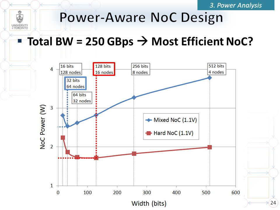Total BW = 250 GBps Most Efficient NoC? 24 3. Power Analysis