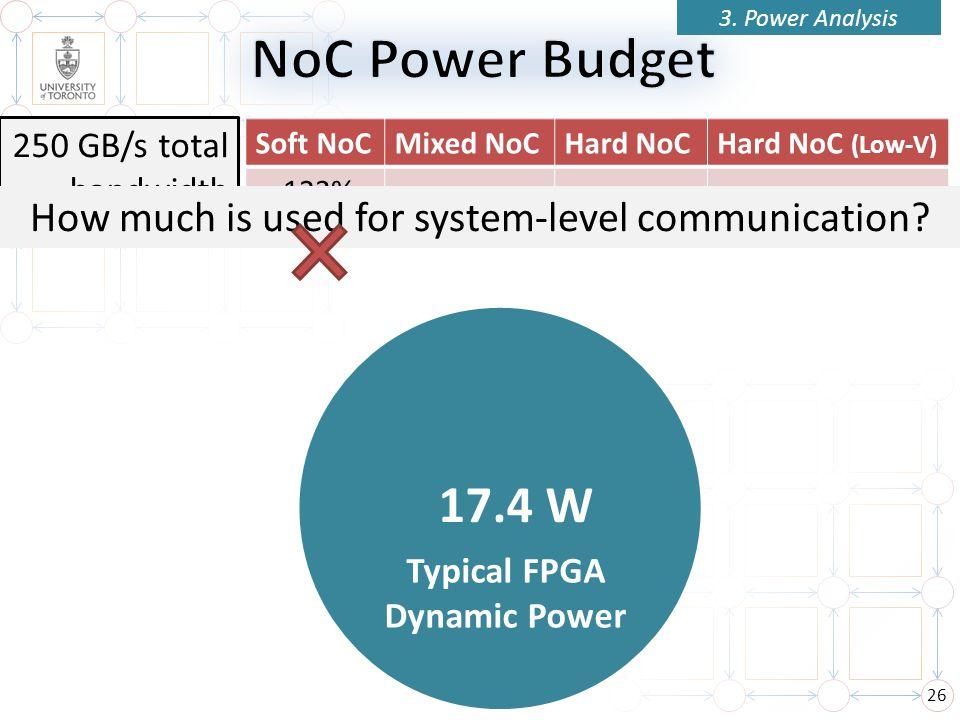 26 Soft NoCMixed NoCHard NoCHard NoC (Low-V) 17.4 W 250 GB/s total bandwidth Typical FPGA Dynamic Power 3.