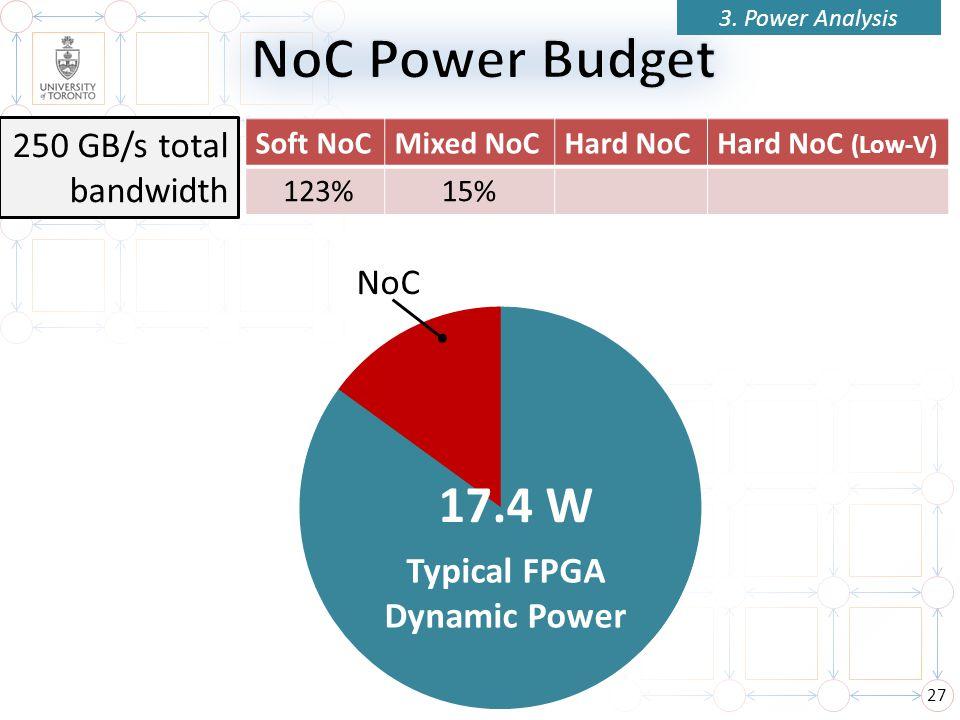 27 Soft NoCMixed NoCHard NoCHard NoC (Low-V) 17.4 W NoC 250 GB/s total bandwidth 15% Typical FPGA Dynamic Power 3. Power Analysis 123%