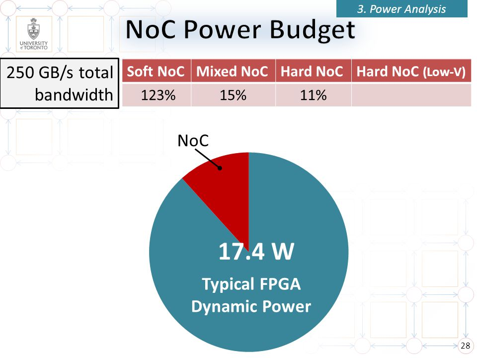 28 3. Power Analysis NoC 17.4 W Typical FPGA Dynamic Power Soft NoCMixed NoCHard NoCHard NoC (Low-V) 250 GB/s total bandwidth 15% 123%11%