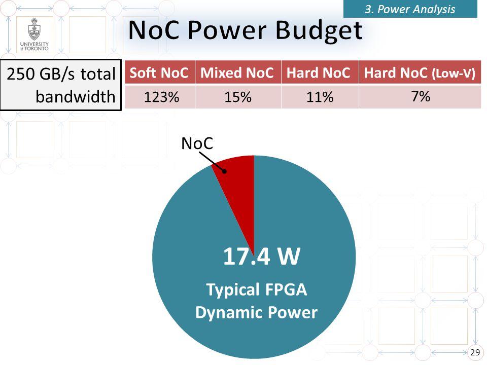 29 3. Power Analysis NoC 17.4 W Typical FPGA Dynamic Power Soft NoCMixed NoCHard NoCHard NoC (Low-V) 250 GB/s total bandwidth 15% 123%11% 7%