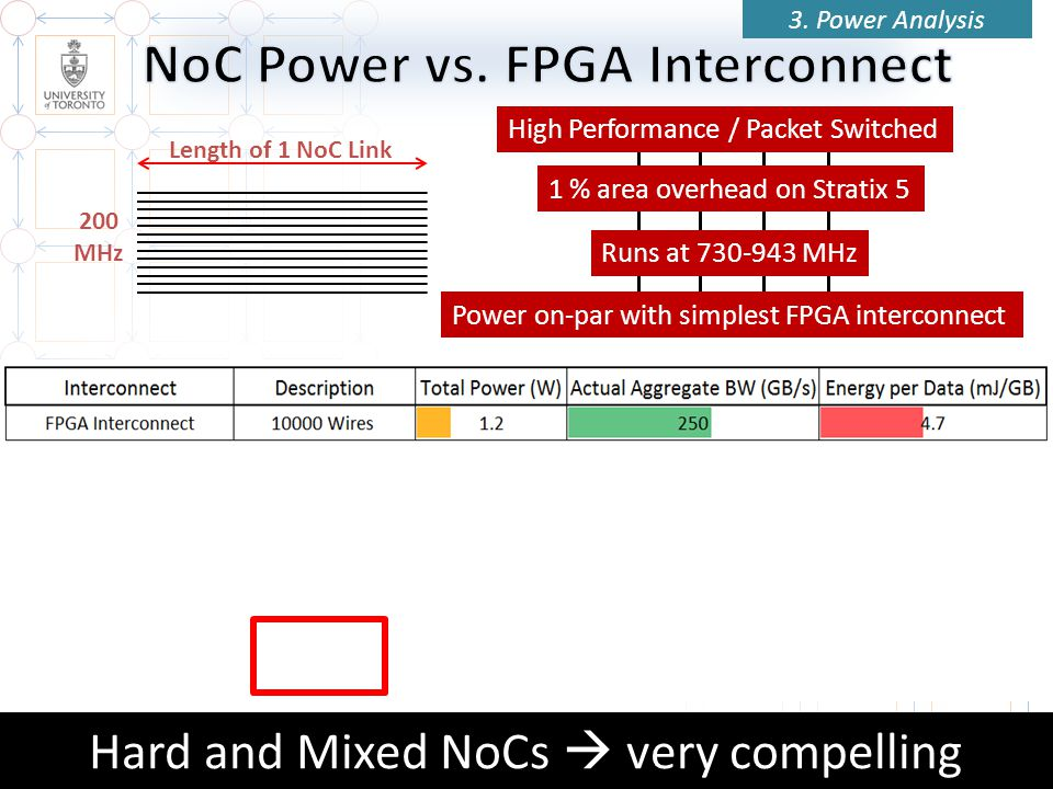 32 Hard and Mixed NoCs very compelling Length of 1 NoC Link 1 % area overhead on Stratix 5 Runs at 730-943 MHz Power on-par with simplest FPGA interconnect 3.