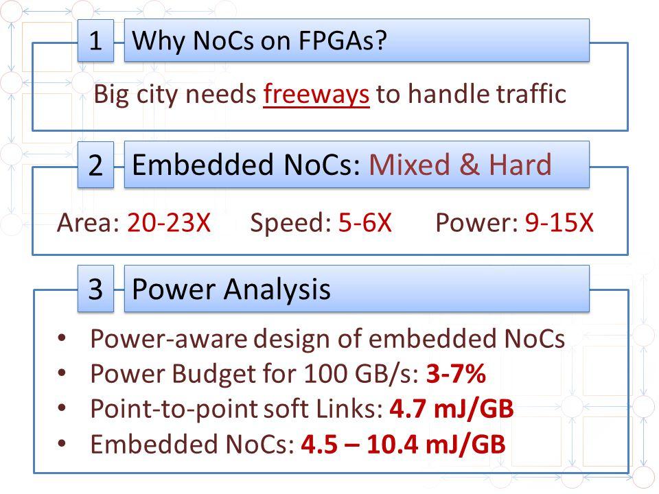 1 1 2 2 3 3 Big city needs freeways to handle traffic Area: 20-23X Why NoCs on FPGAs? Embedded NoCs: Mixed & Hard Power Analysis Speed: 5-6XPower: 9-1