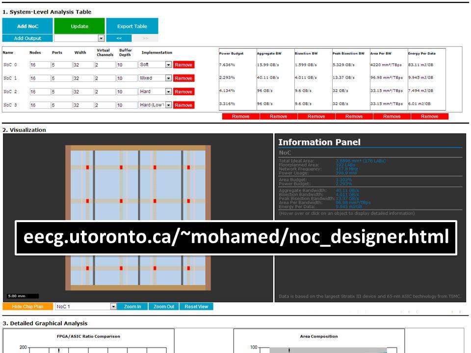 34 eecg.utoronto.ca/~mohamed/noc_designer.html