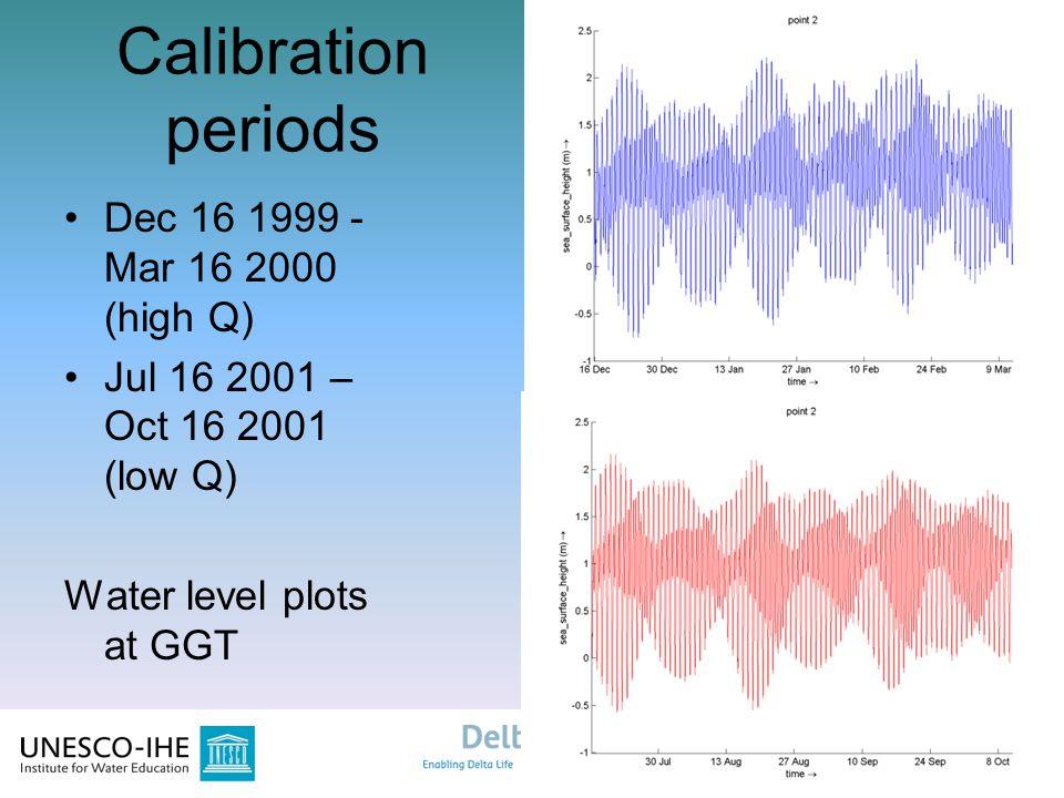 20 Calibration periods Dec 16 1999 - Mar 16 2000 (high Q) Jul 16 2001 – Oct 16 2001 (low Q) Water level plots at GGT