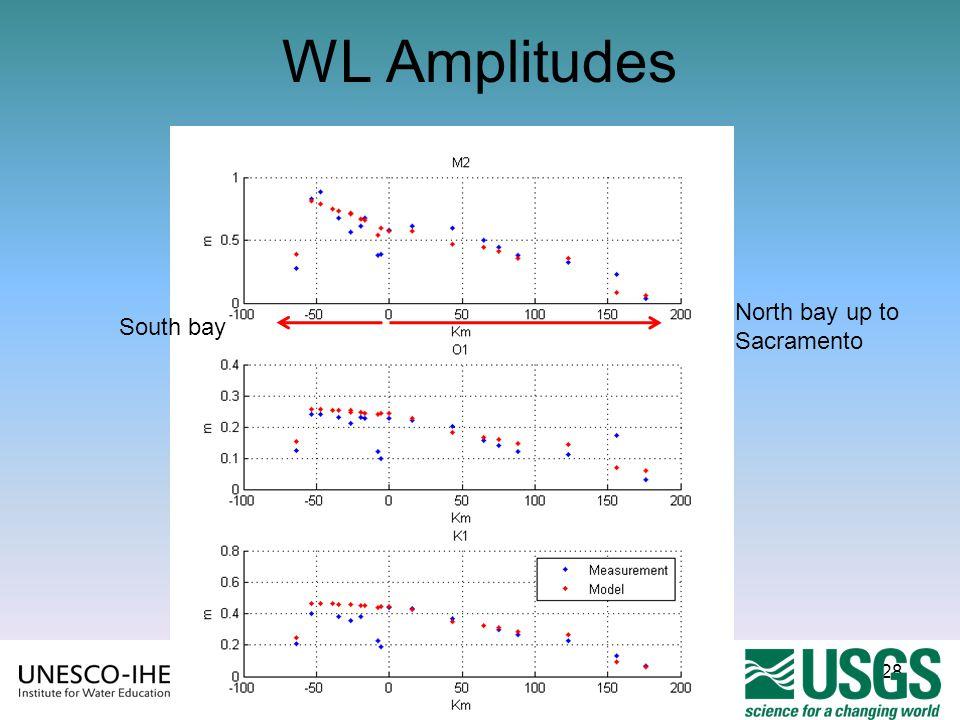 28 WL Amplitudes South bay North bay up to Sacramento