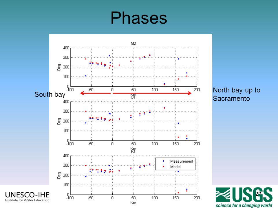 29 Phases South bay North bay up to Sacramento