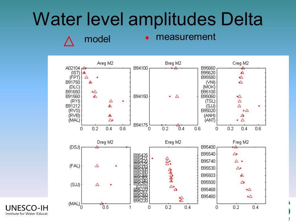31 landward Water level amplitudes Delta model measurement