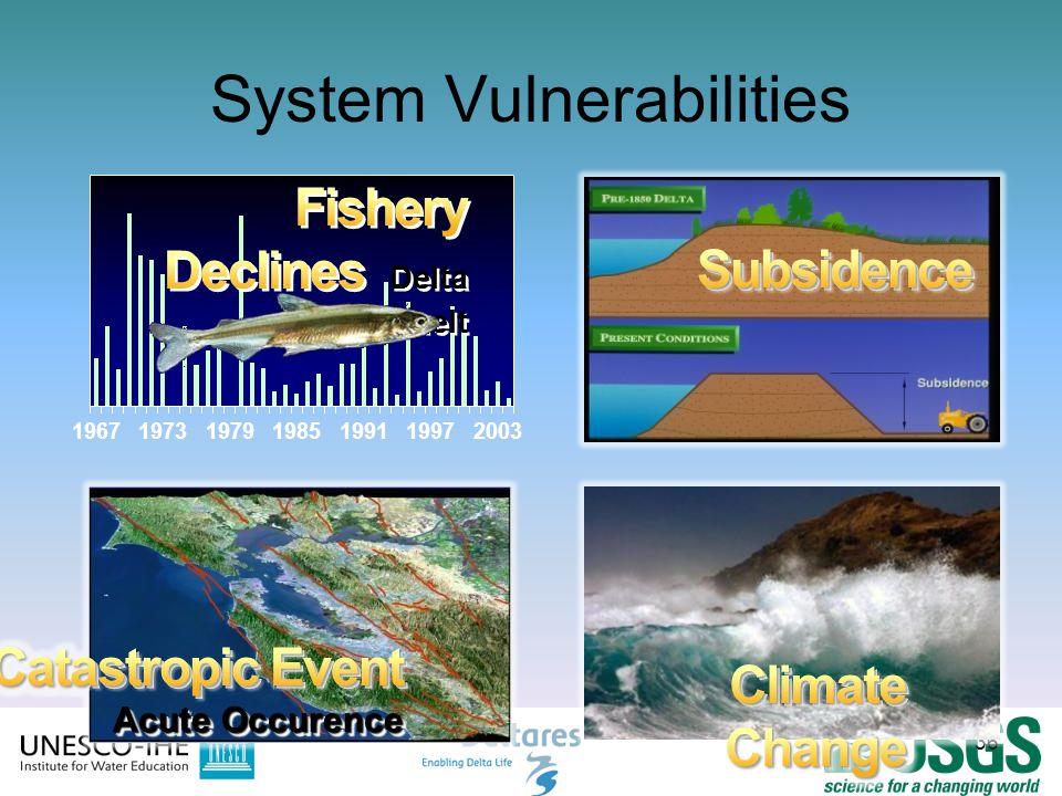 36 System Vulnerabilities 36