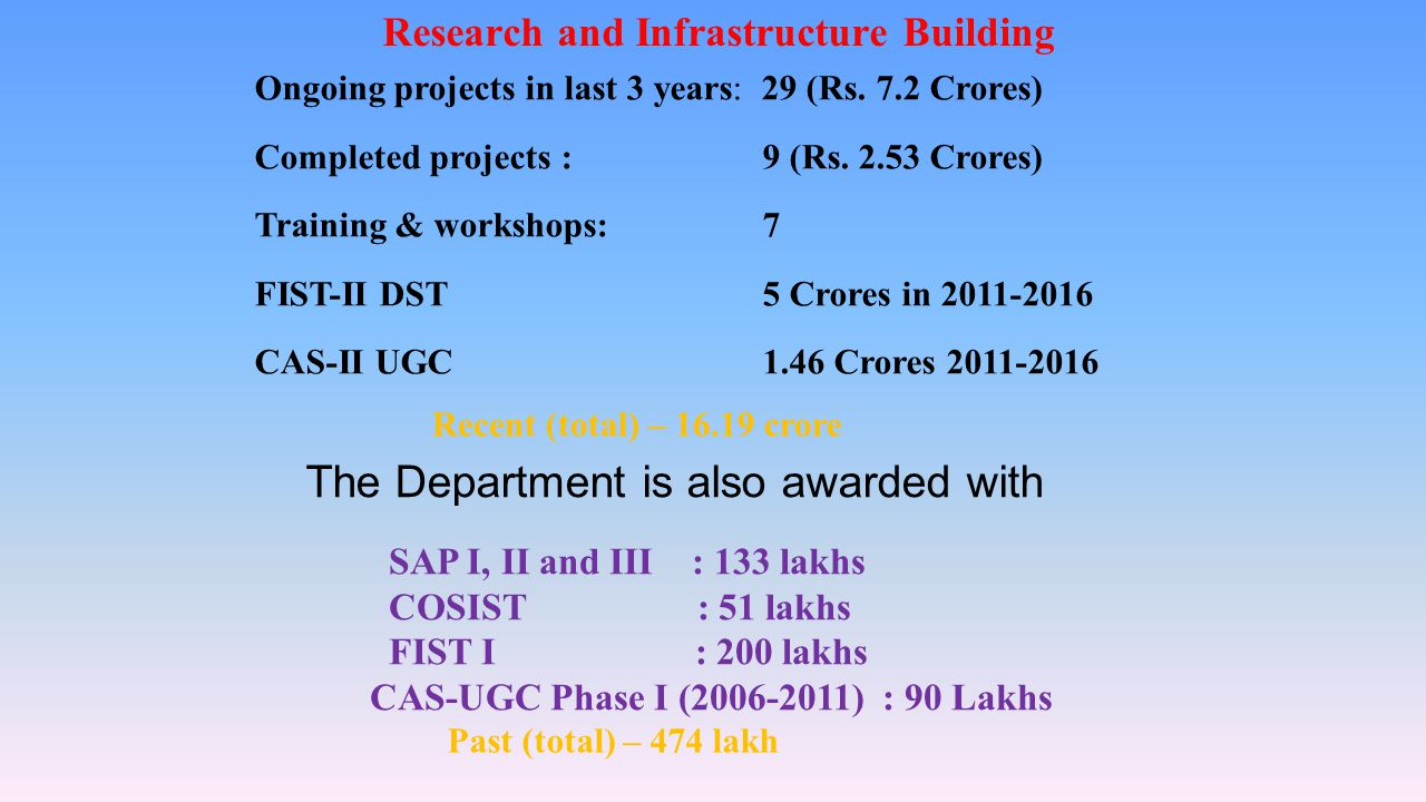 Ongoing projects in last 3 years: 29 (Rs.7.2 Crores) Completed projects : 9 (Rs.